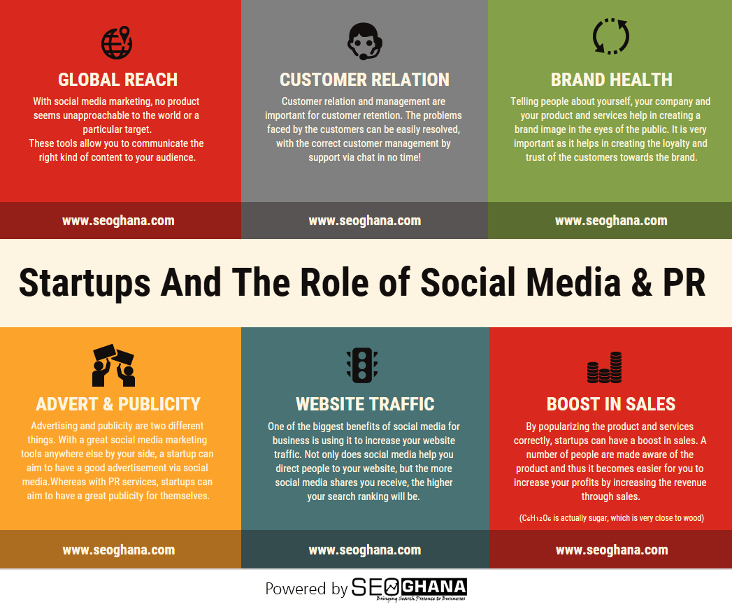 social media marketing Infographics