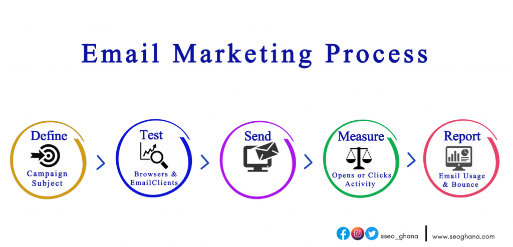 Email marketing companies in Ghana