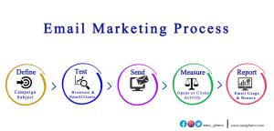 Email marketing companies in Ghana